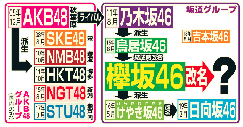 欅坂46,改名,新グループ,メンバー,センター